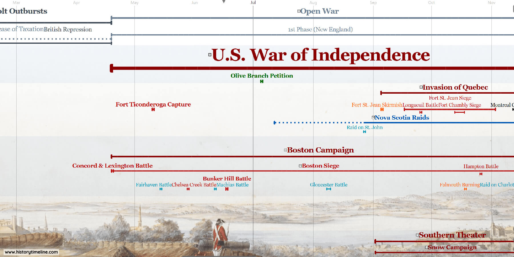 american revolution timeline including battles, events, documents and leaders