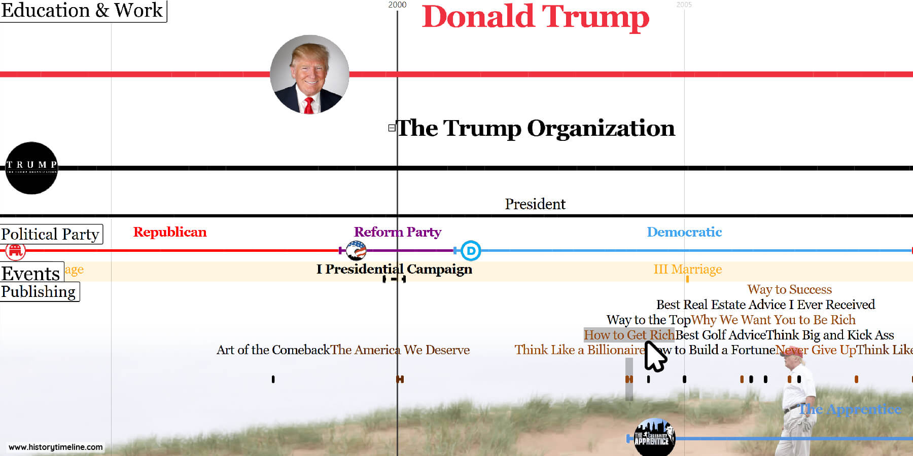 Donald Trump life and presidential timeline