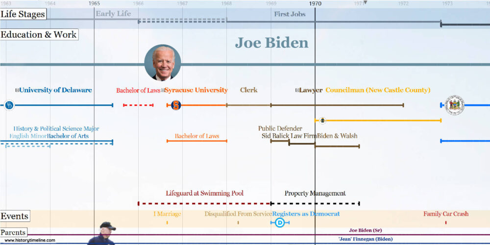 Joe Biden presidential and life timeline