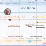 Joe Biden presidential and life timeline