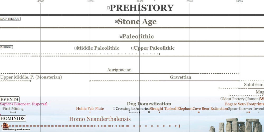 Stone Age timeline with paleolithic and neolithic