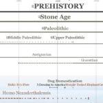 1DetailPrehistory_Periods