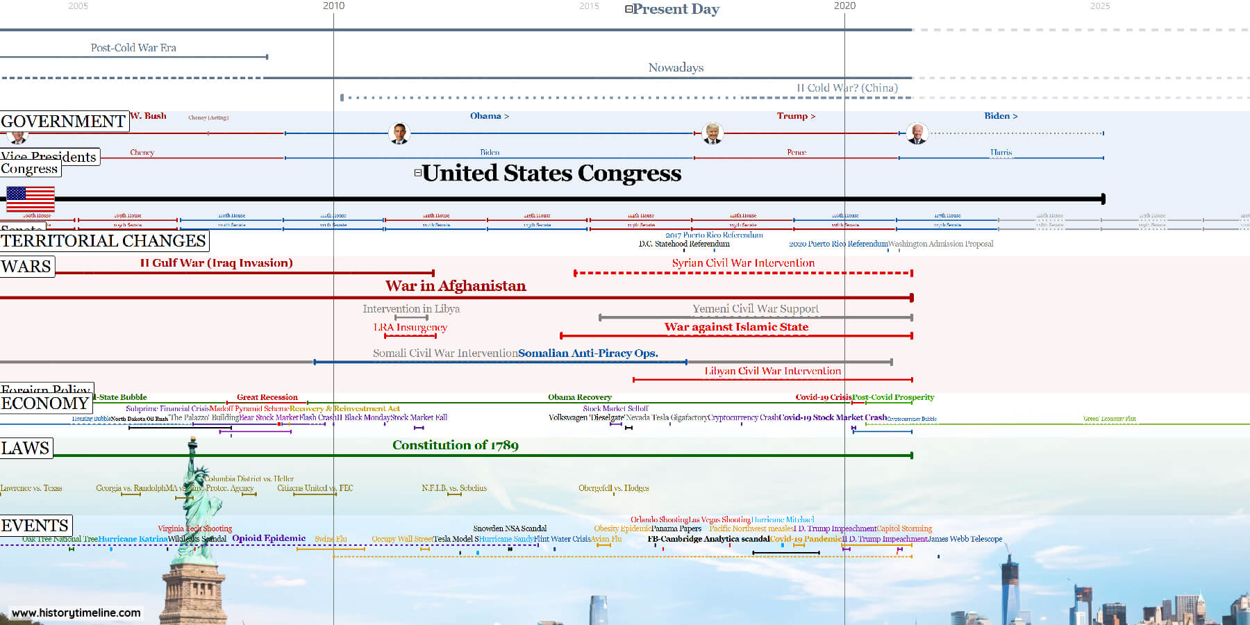 American History Timeline with periods, presidents, wars, economy, law and other events