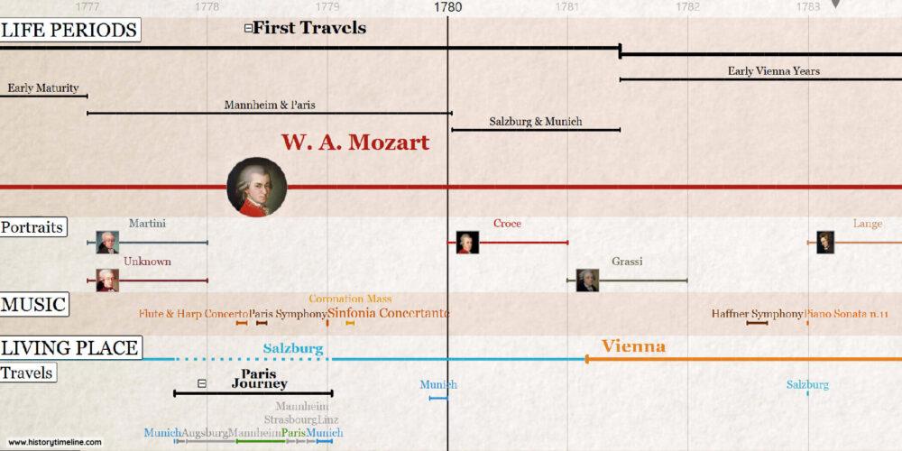 Wolfgang Amadeus Mozart Biography Timeline
