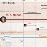 1Detail_Mozart