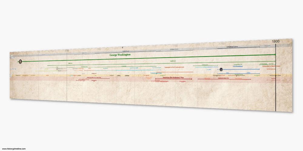 George Washington life and presidential timeline