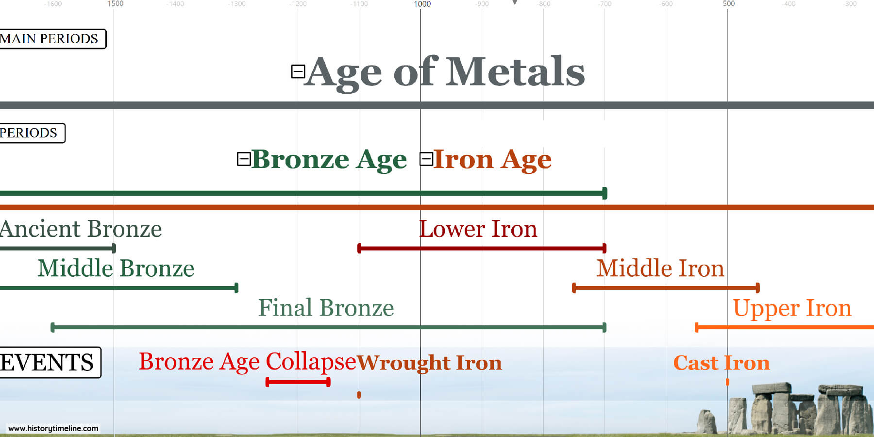 Prehistoric timeline with iron age timeline